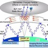 HAARP And The Weather Change Agenda