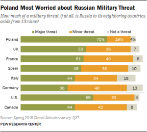 poland-most-worried-about-russian-military-threat (1)